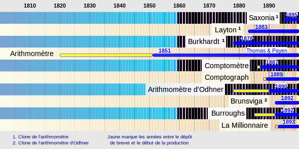 L'arithmomètre et ses successeurs